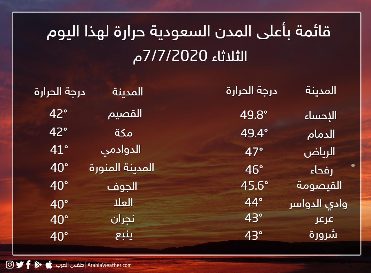 السعودية الرياض ثالث أعلى مدن المملكة حرارة لهذا اليوم والإحساء تتصدر القائمة طقس العرب