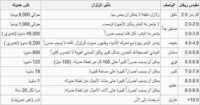 جدول توضيحي ما هو قو ة الزلزال الذي يشعر به الإنسان و على أي درجة ي صبح الزلزال م دمرا طقس العرب طقس العرب