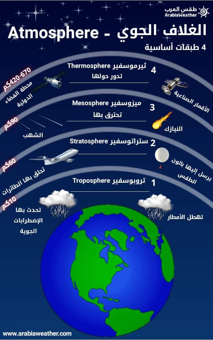 الغلاف الجوي مما يتكون وماهي طبقاته وماهي فائدته عبر التقرير التالي طقس العرب طقس العرب
