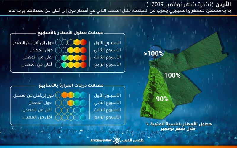 توقعات شهر تشرين الثاني للعام 2019 في بلاد الشام