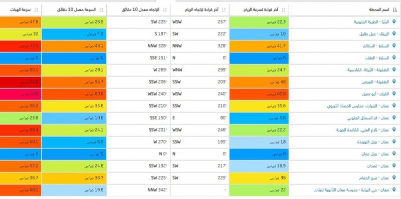 سرعة الرياح في مناطق الاردن بحسب محطات طقس العرب