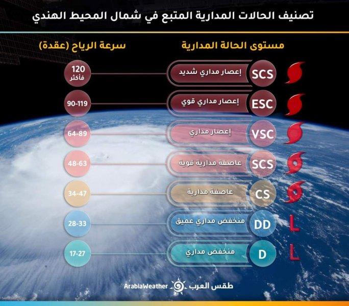 طقس العرب بحر العرب