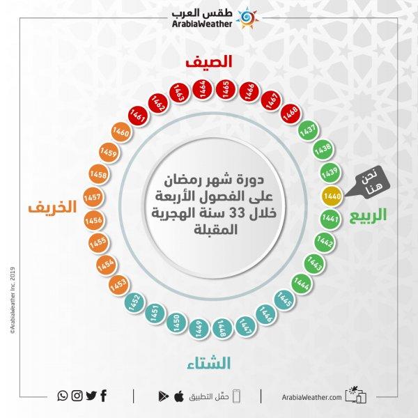 رمضان هذا العام في منتصف الربيع وفي الشتاء بعد 5 أعوام طقس العرب طقس العرب