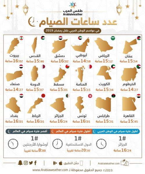 عدد ساعات الصيام في الدول العربية خلال رمضان 2019 / 1440
