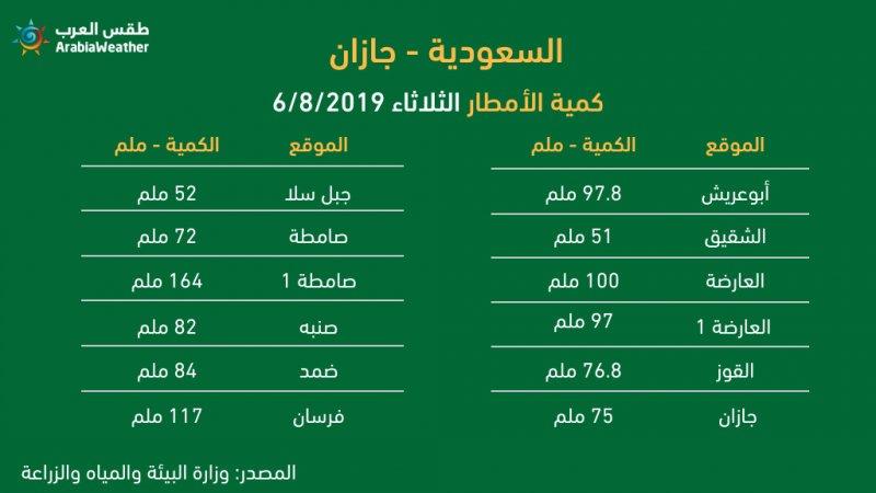 طقس العرب - كميات الامطار المسجلة