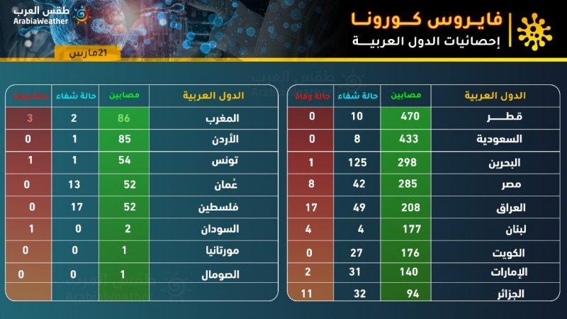 إحصائيات كورونا في الوطن العربي 2020/3/21