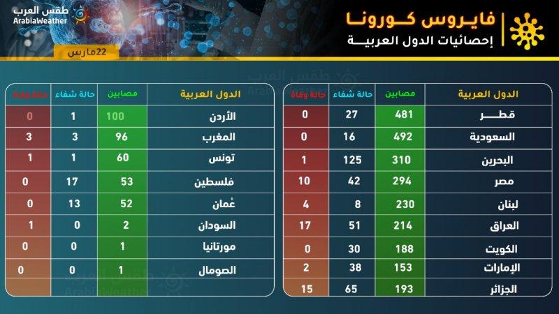 إحصائيات كورونا في الوطن العربي 2020/3/22