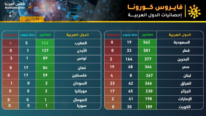 إحصائيات كورونا في الوطن العربي 2020/3/24