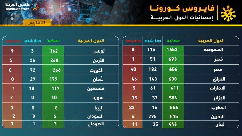 إحصائيات كورونا في الوطن العربي 2020/3/31