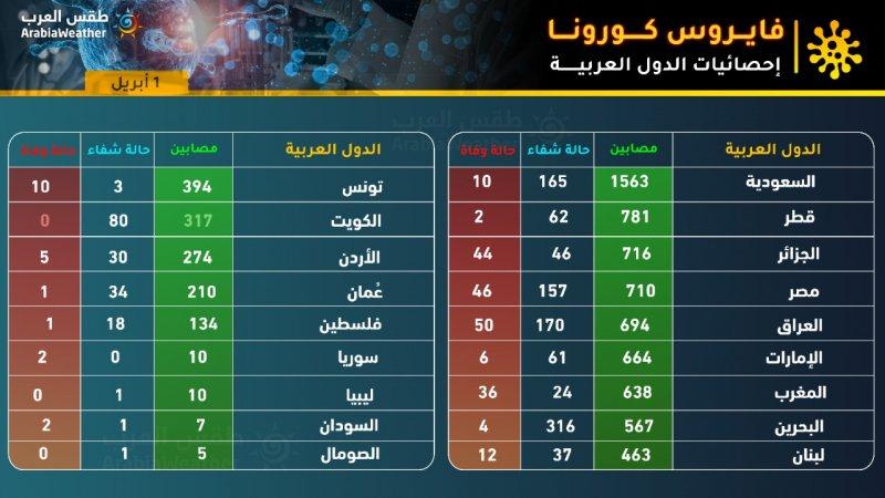 إحصائيات كورونا في الوطن العربي 2020/4/1 | طقس العرب | طقس ...